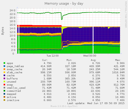 server1 memory usage over a day