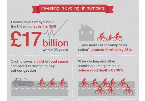 RT Invest on cycling. Saves lives.   - embedded image