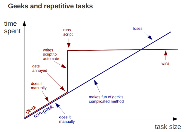 RT Geeks and repetitive tasks. #True  - embedded image