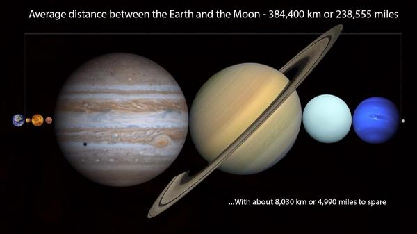 RT You can fit all of the planets in our Solar System in between the Earth and the Moon -http://t.co/xTJPYkr81l  - embedded image