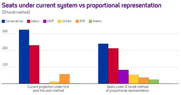 RT How would proportional representation change the #GE2015 balance of power, asks @FactCheck: http://t.co/d7QFEKqVzz  - embedded image