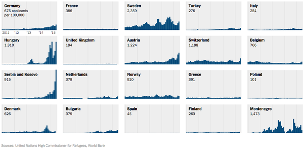 RT Which countries are under the most strain in Europe's migrant crisis? http://t.co/5eeFcyslZh  - embedded image