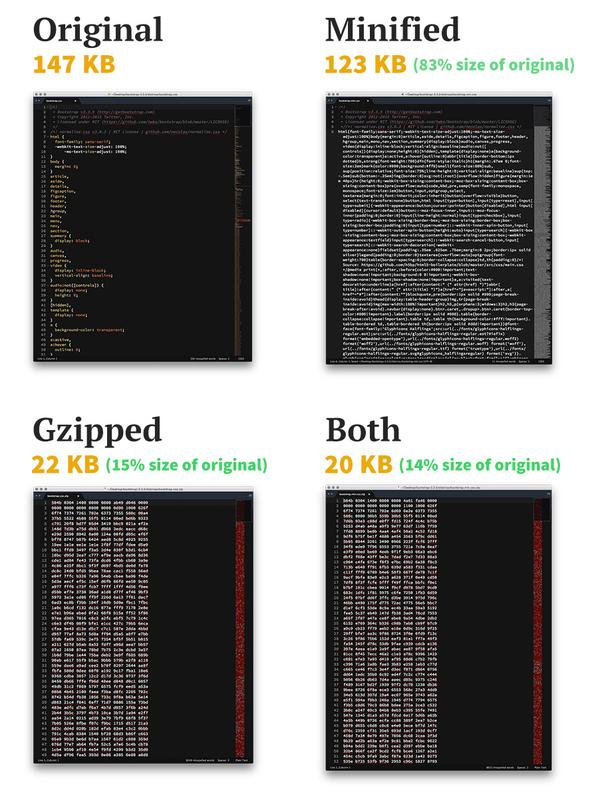 RT The Difference Between Minification and Gzipping http://t.co/u48T4QGoTl  - embedded image