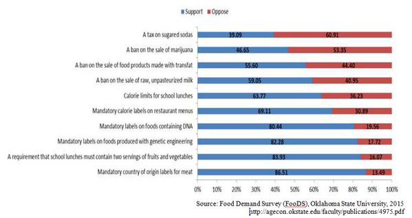 RT 80% surveyed want mandatory labelling of food containing DNA http://t.co/e8lkOvICSO  HT @JaysonLusk - embedded image