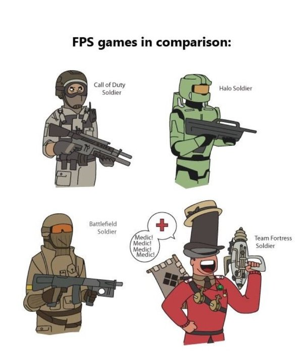 RT Comparing TF2 vs Other FPS games https://t.co/NwRTsaBONb  - embedded image
