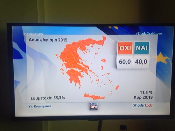 "RT All Greek regions showing 20 percentage point lead for ""no"" with almost 12% of votes counted. Looks a done ""no deal""  - embedded image"