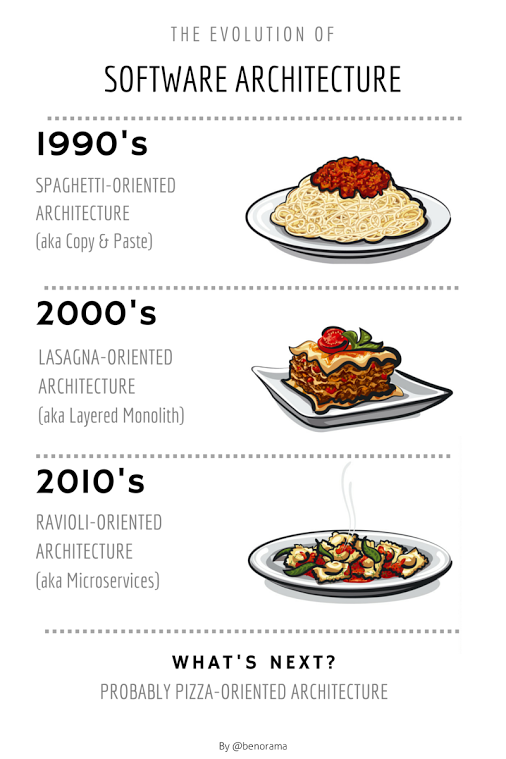 RT The evolution of Software Architecture  - embedded image