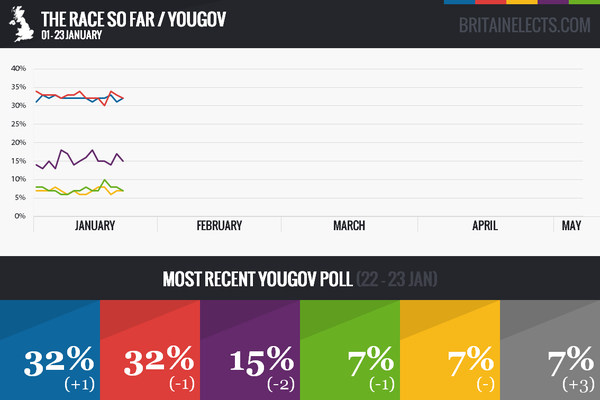 RT Last night's YouGov poll and the race so far.  Notable: Tories flatlining and Greens with the edge over Lib Dems.  - embedded image