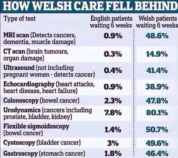 RT Welsh NHS facts: #bbcqt  - embedded image