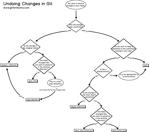 "RT Trying to explain all the options for ""undoing"" work in Git was taking too many words so I made a flowchart.  - embedded image"