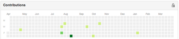 RT Here's my github contribution graph. I write code all fucking day. I want to do something different outside of work.  - embedded image