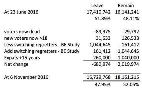 RT Latest figures show leavers are changing their minds as the situation is starts to deteriorate. Unfinished business?  - embedded image