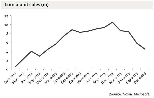RT Sorry, Windows Phone. 110m lifetime sales - 4.5bn iOS & Android phones sold in the same period  - embedded image