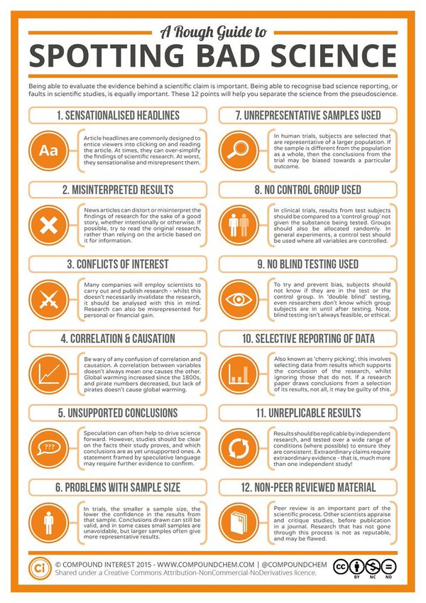 RT Brilliant: nail this to your staffroom wall. A rough guide to spotting dodgy science. Via @compoundchem Pls RT  - embedded image