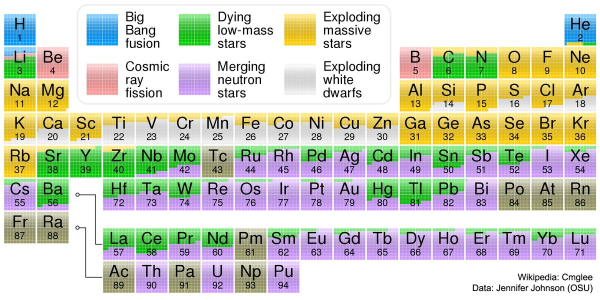 RT Great version of the periodic table showing where our elements came from  - embedded image