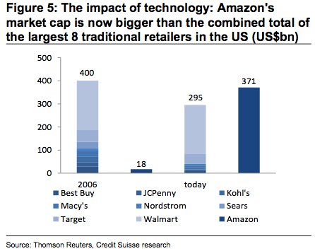 RT Amazon's market cap is now bigger than the combined total of the largest 8 traditional retailers in the US - CS  - embedded image