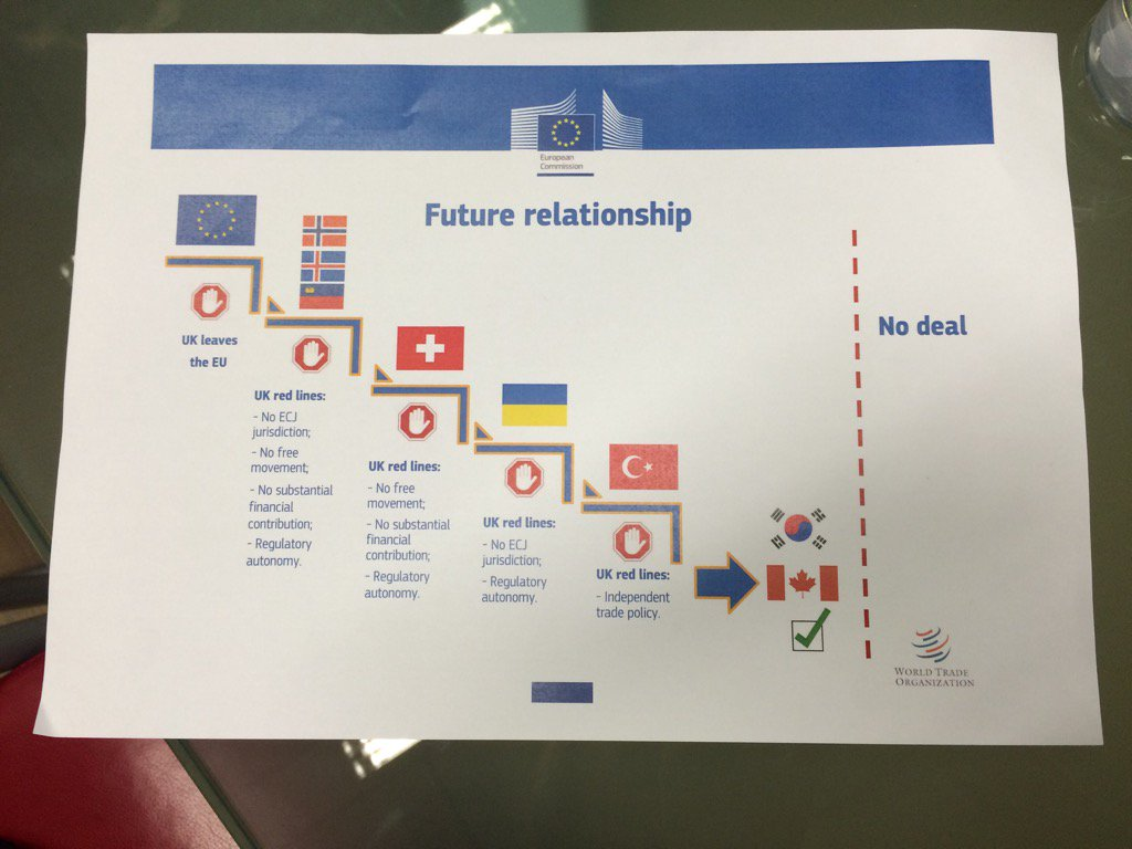RT Michel Barnier showed this slide to EU leaders last week. For EU shows how UK red lines leave FTA as only option.  - embedded image