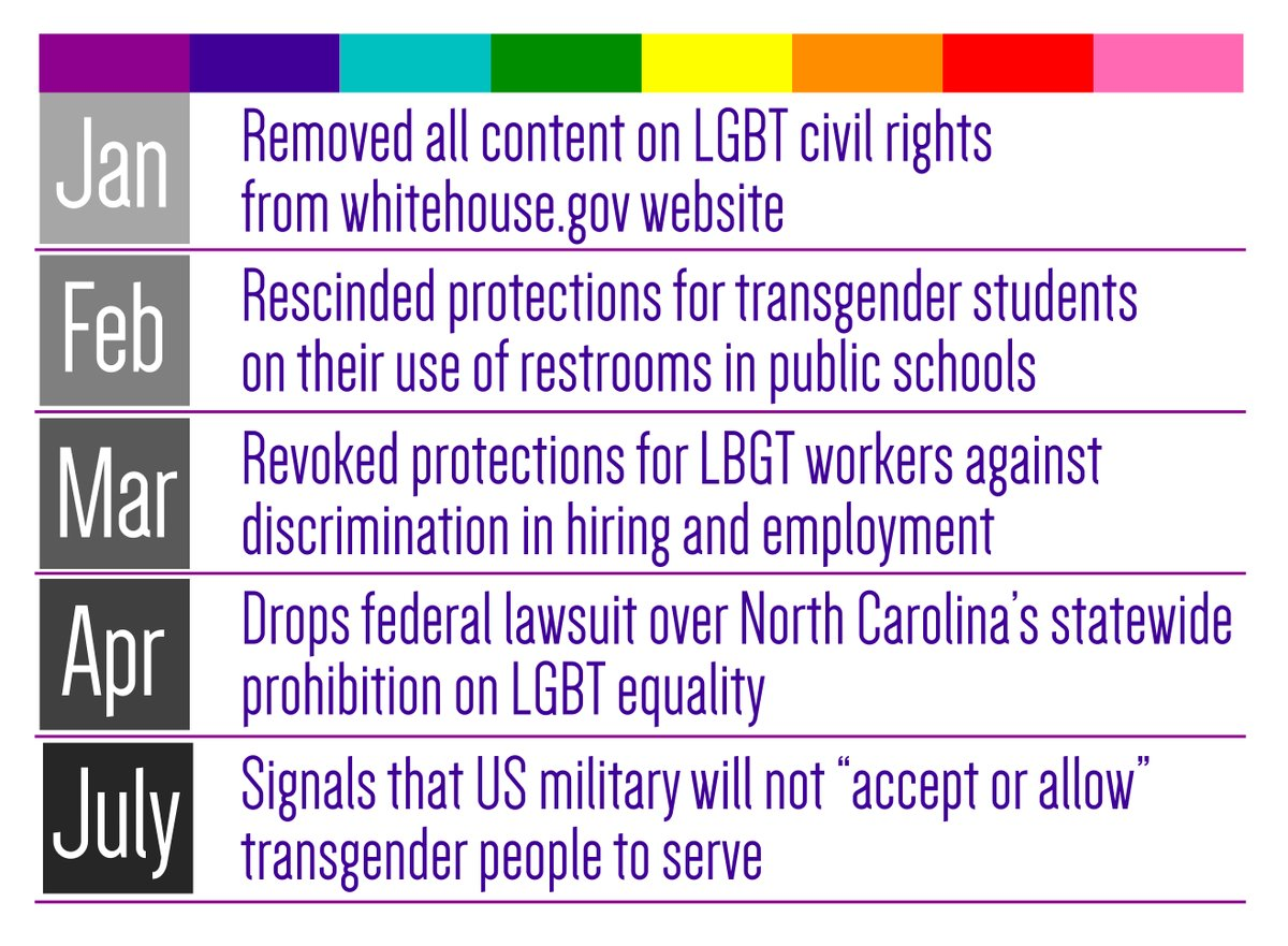 RT Recap of the Trump administration's assault on LGBT rights—the first seven months.  - embedded image