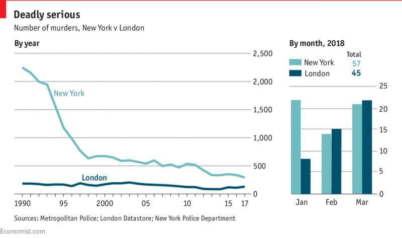 "RT That ""London's murder rate is now as bad as New York"" story in full.  - embedded image"