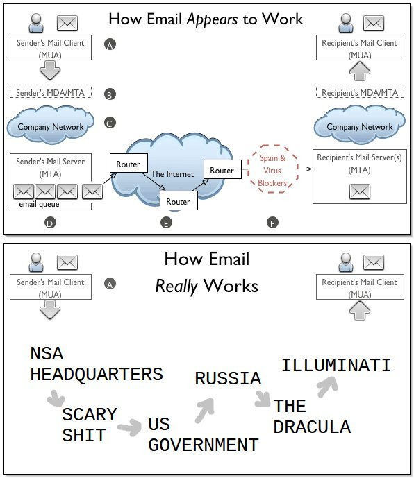 RT How email really works ;)  - embedded image