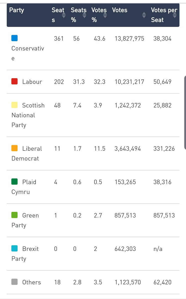RT Look at the Votes Per Seat column   - embedded image