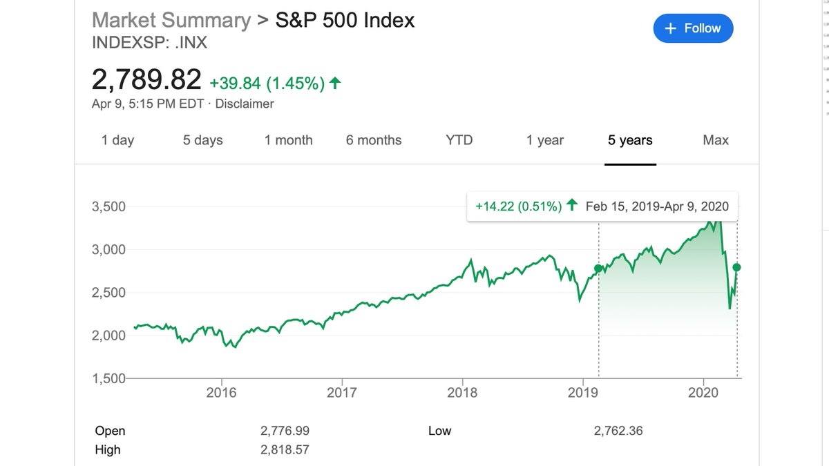 RT The fact that the stock market is up from Feb 2019 shows how decoupled it is from the real economic outlook.  - embedded image