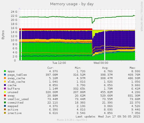 server2 memory usage over a day